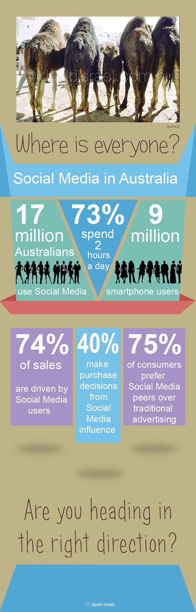 Social-media-Australia